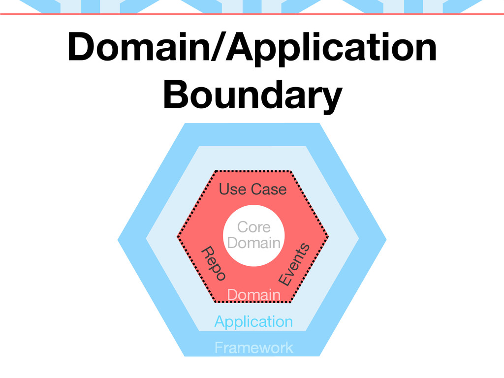 Domain/Application Boundary Core Domain Applica...