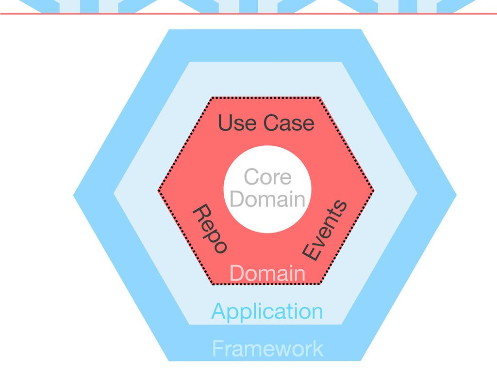 Core Domain Application Domain Framework Use Ca...