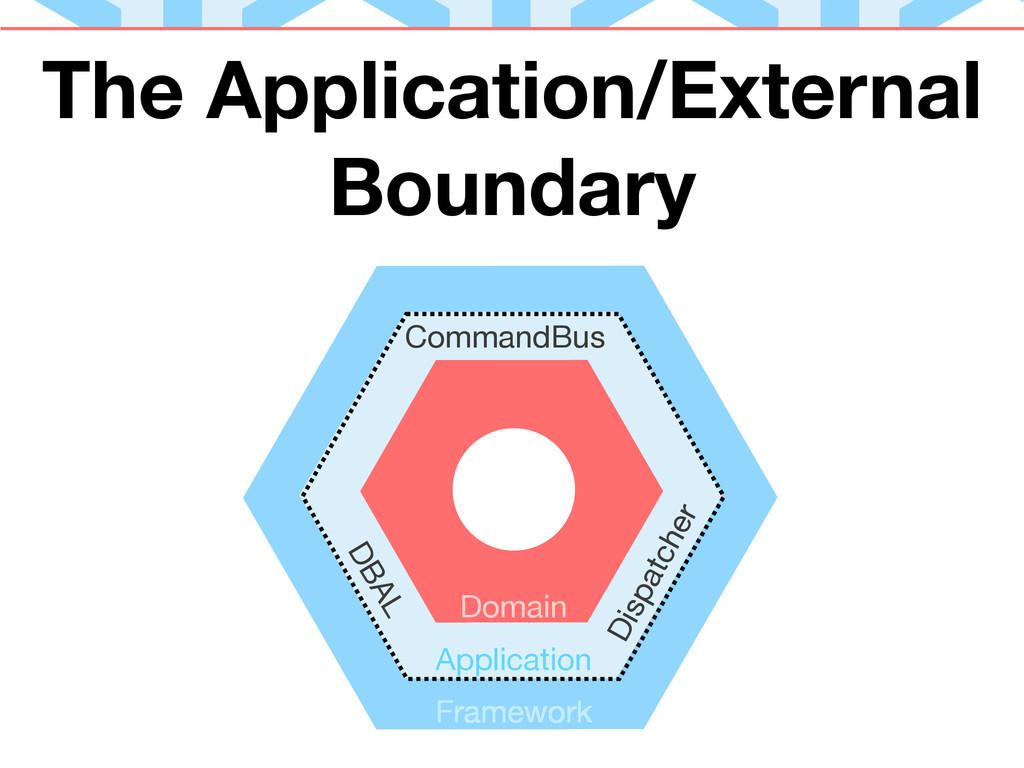 Application Domain CommandBus Framework DBAL Di...