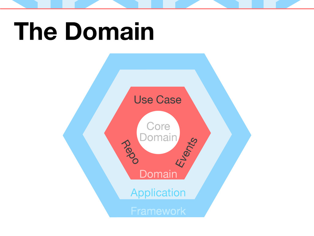 The Domain Core Domain Application Domain Frame...