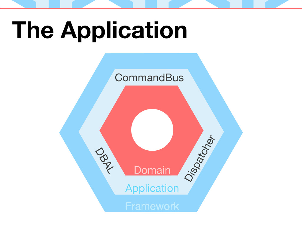 The Application Application Domain CommandBus F...