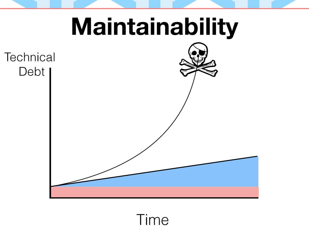 Maintainability Technical Debt Time