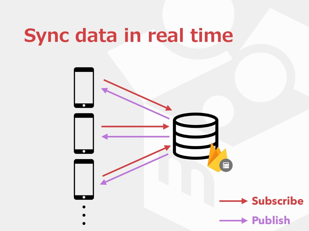 Sync data in real time Subscribe Publish