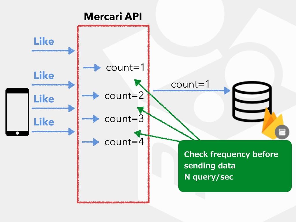 Mercari API Like count=1 count=1 Like Like Like...