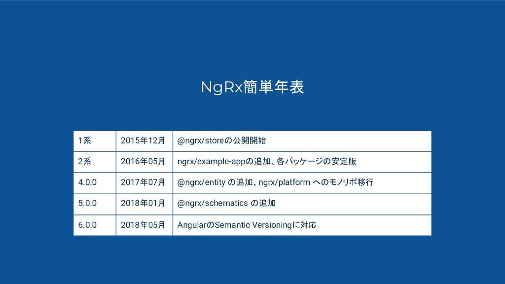 NgRx簡単年表 1系 2015年12月 @ngrx/storeの公開開始 2系 2016年0...