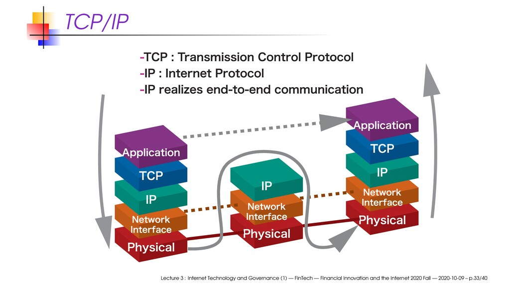 TCP/IP Lecture 3 : Internet Technology and Gove...