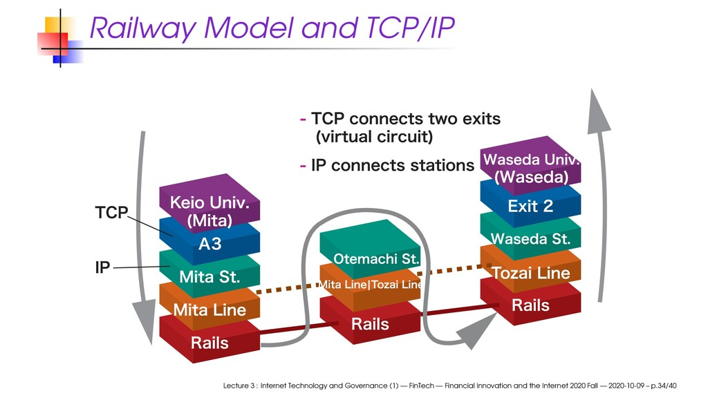 Railway Model and TCP/IP Lecture 3 : Internet T...