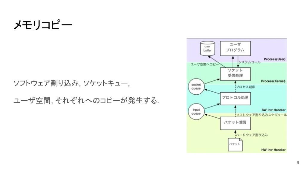 メモリコピー ソフトウェア割り込み, ソケットキュー, ユーザ空間, それぞれへのコピーが発生...