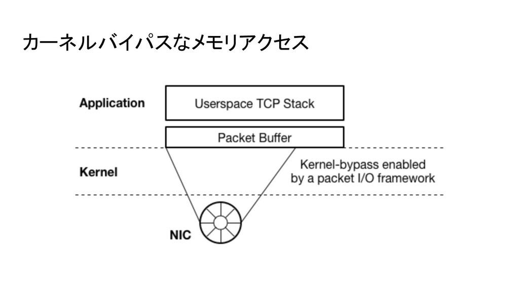 カーネルバイパスなメモリアクセス