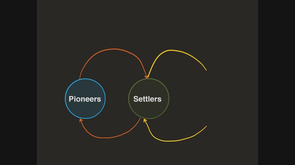 Pionier Siedler Pioneers Settlers
