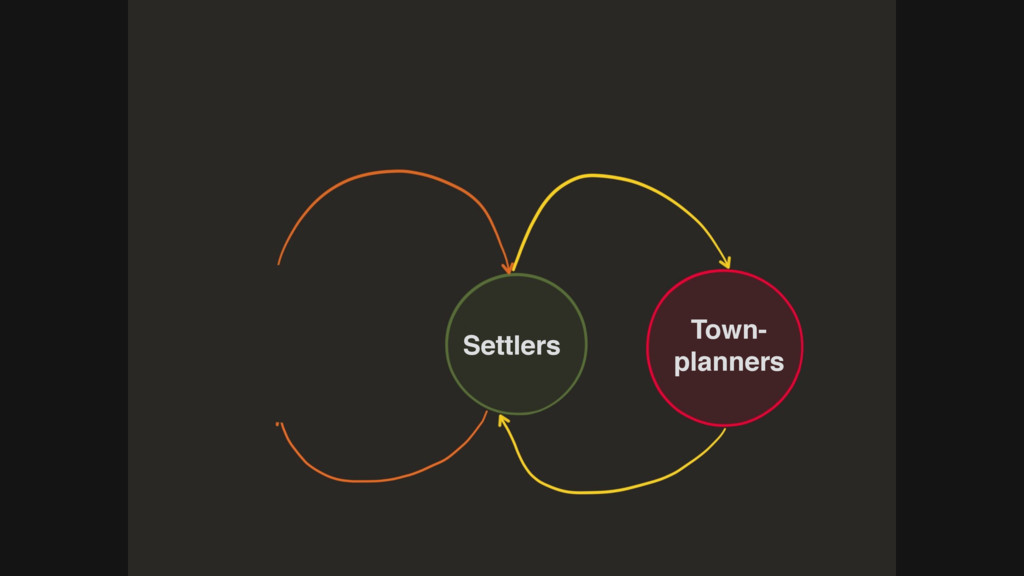 Settlers Town- planners