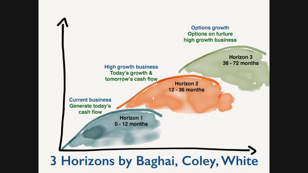3 Horizons by Baghai, Coley, White Horizon 1 0 ...
