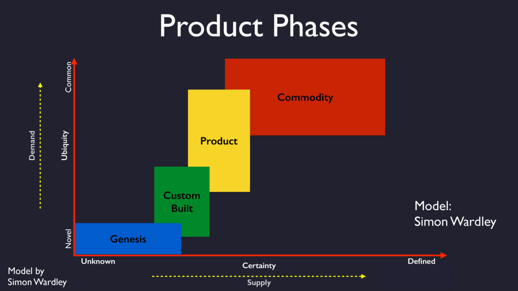 Commodity Product Custom Built Ubiquity Novel C...