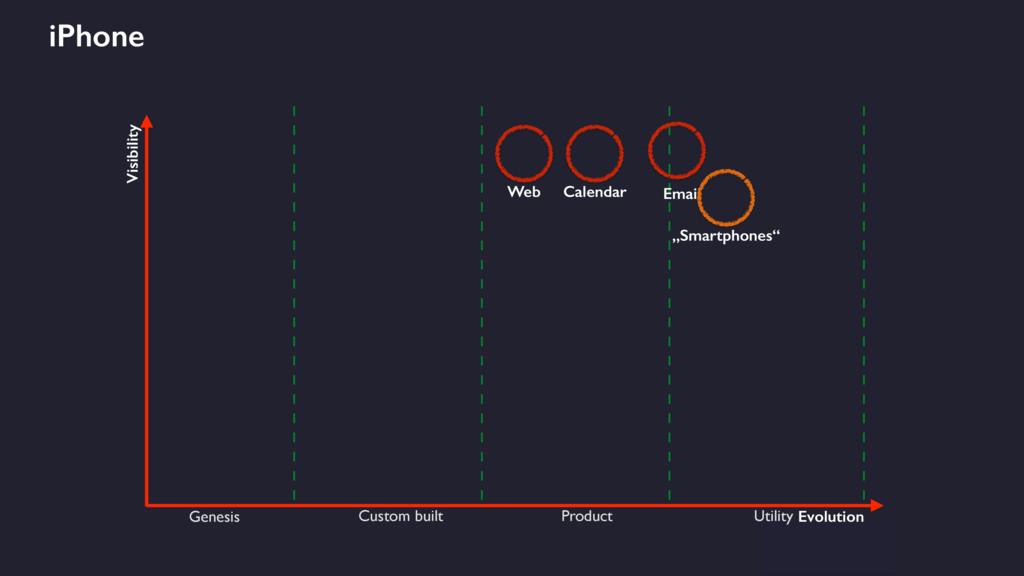 Visibility Evolution Genesis Custom built Produ...
