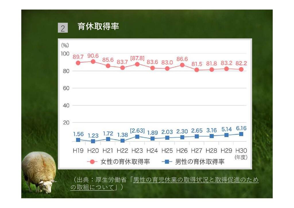 育休取得率 2 (出典:厚生労働省「男性の育児休業の取得状況と取得促進のため の取組について」)