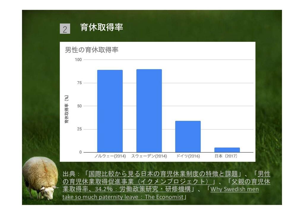 育休取得率 2 出典:「国際比較から見る日本の育児休業制度の特徴と課題」、「男性 の育児休業取...