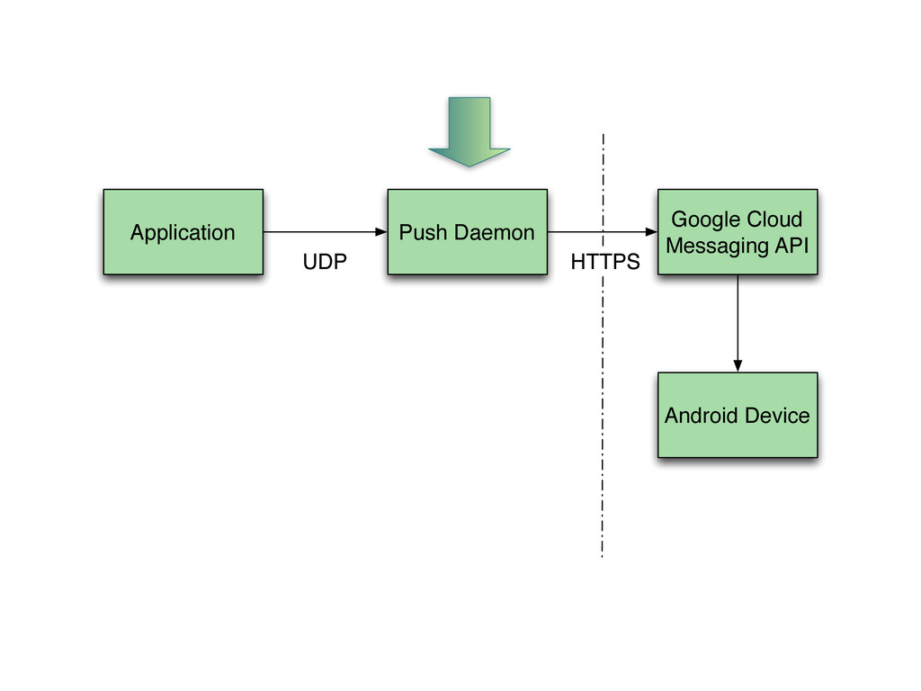 Application Push Daemon Google Cloud Messaging ...