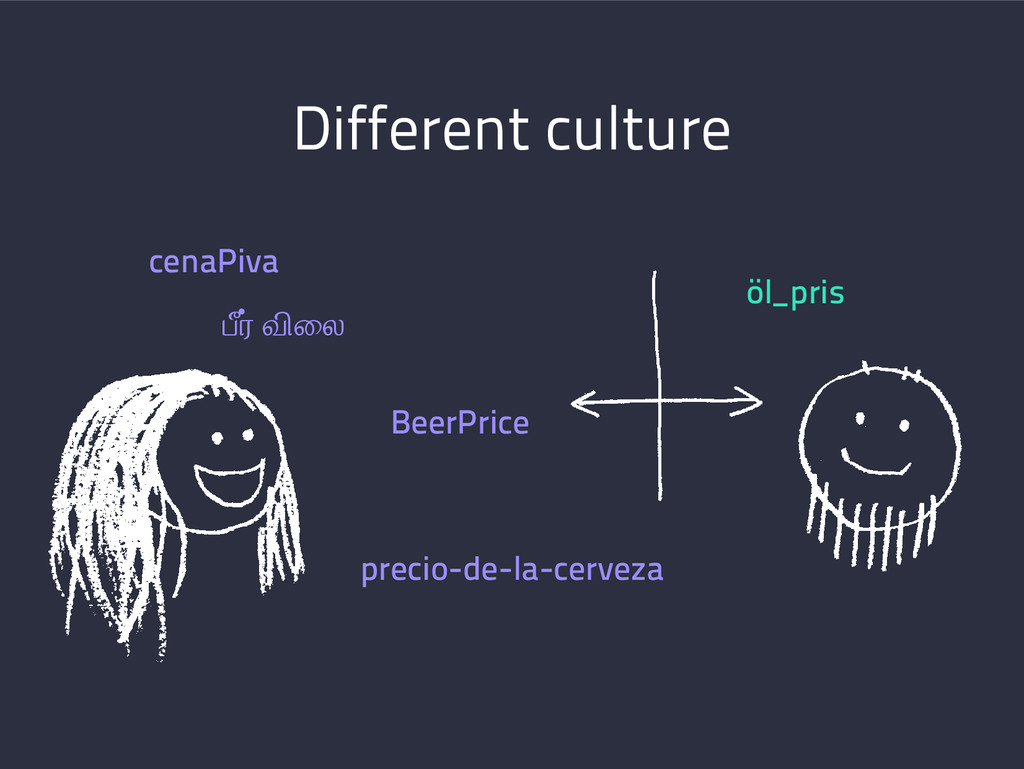 Different culture cenaPiva öl_pris BeerPrice pr...