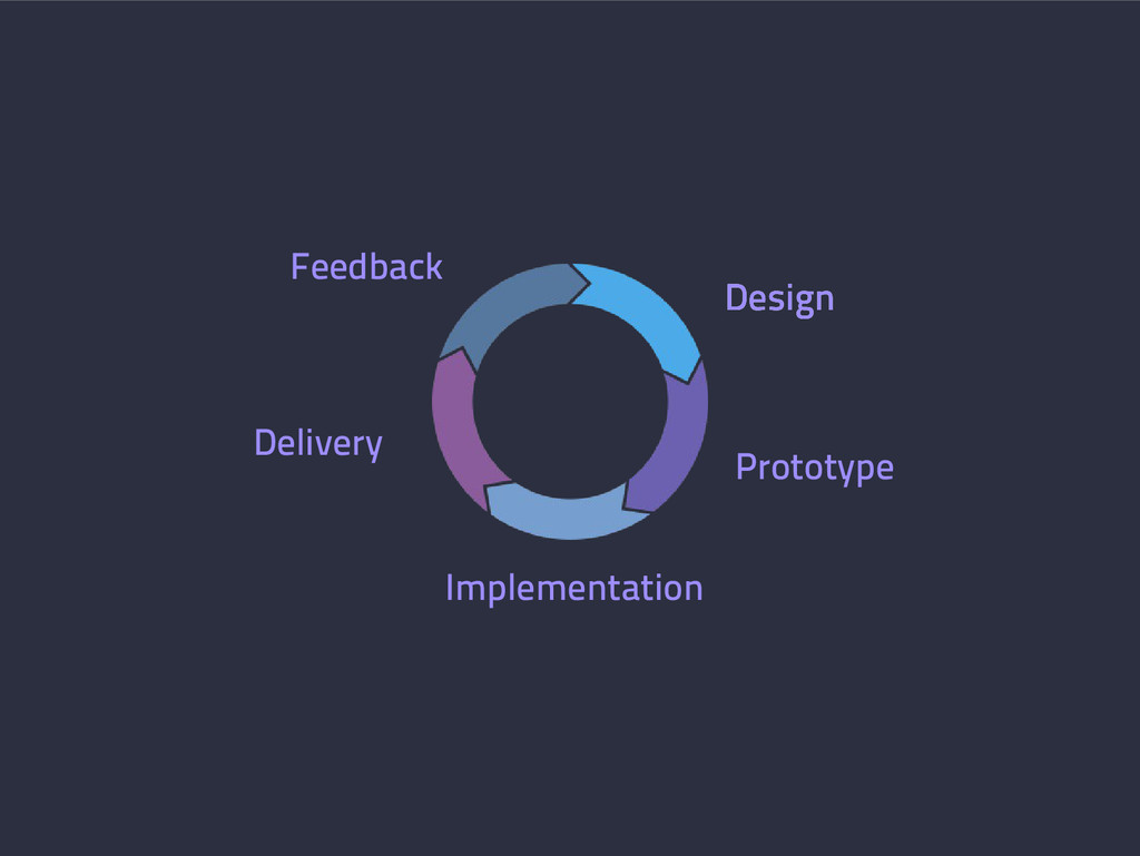Design Prototype Design Feedback Delivery Imple...