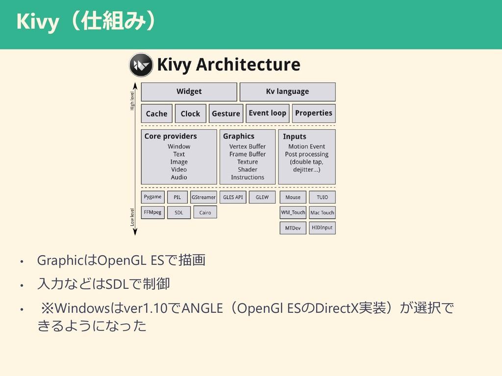 Kivy(仕組み) • GraphicはOpenGL ESで描画 • 入力などはSDLで制御 ...