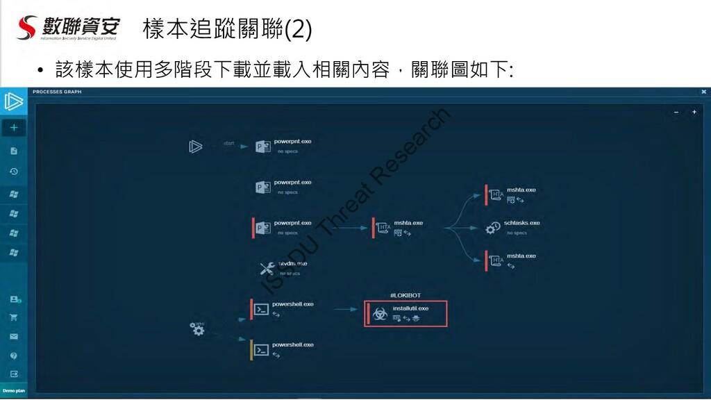 樣本追蹤關聯(2) • 該樣本使用多階段下載並載入相關內容,關聯圖如下: ISSD U Thr...