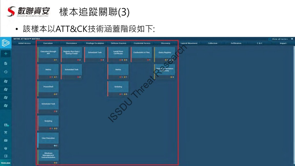 樣本追蹤關聯(3) • 該樣本以ATT&CK技術涵蓋階段如下: ISSD U Threat R...