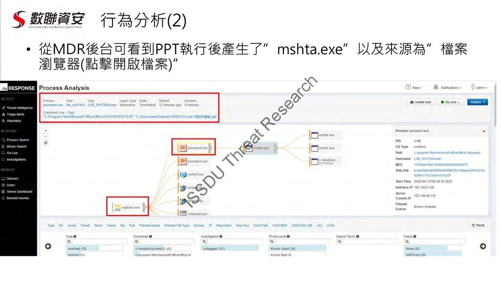 """行為分析(2) • 從MDR後台可看到PPT執行後產生了""""mshta.exe""""以及來源為""""檔案..."""