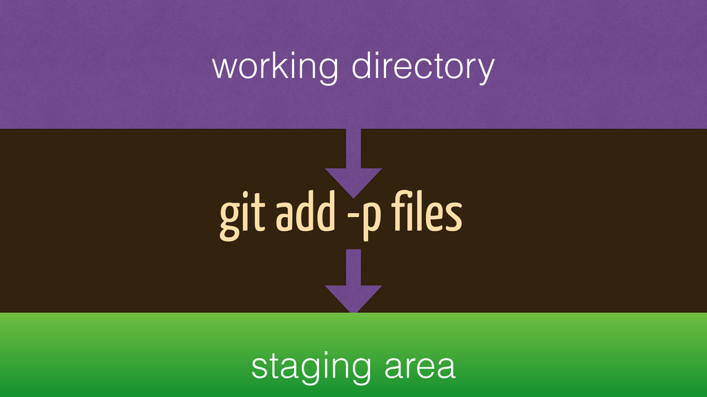 working directory git add -p files staging area