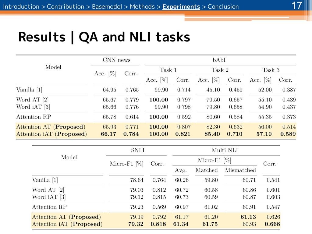 Results | QA and NLI tasks 17 Introduction > Co...