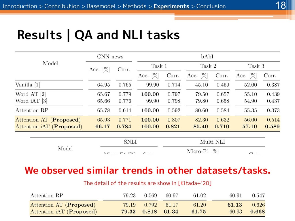 Results | QA and NLI tasks 18 We observed simil...