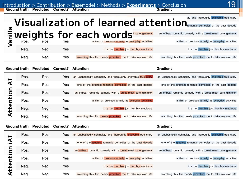 19 Vanilla Attention AT Visualization of learne...