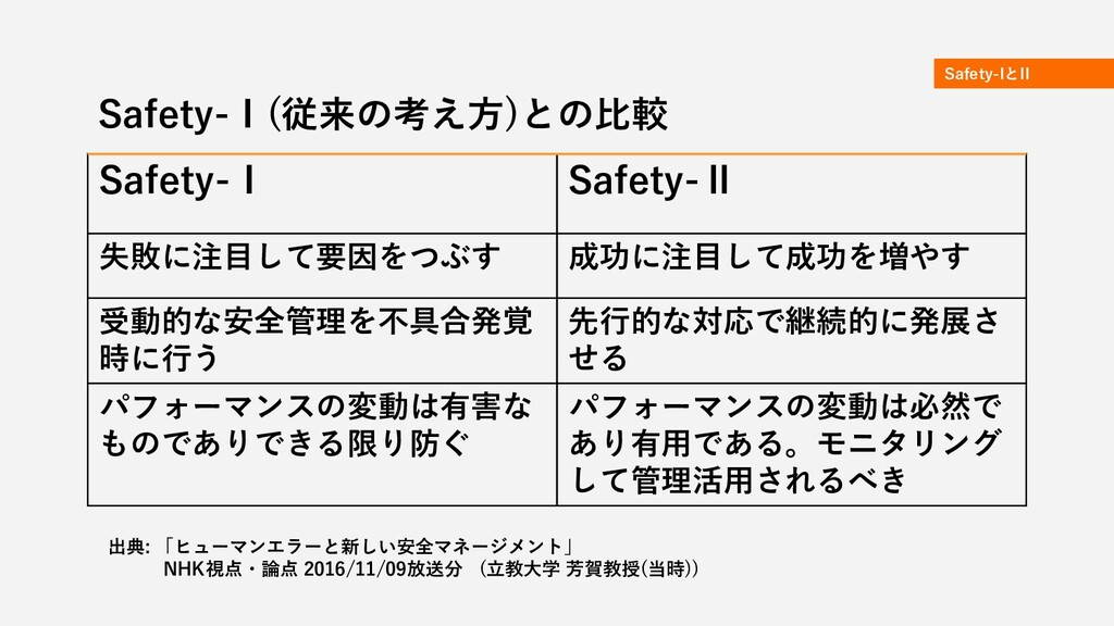 Safety-IとII Safety-Ⅰ(従来の考え方)との比較 Safety-Ⅰ Safet...