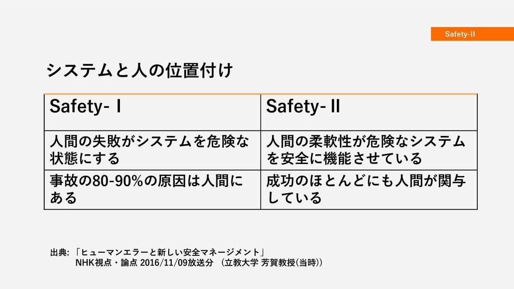 Safety-II システムと人の位置付け Safety-Ⅰ Safety-Ⅱ 人間の失敗がシ...