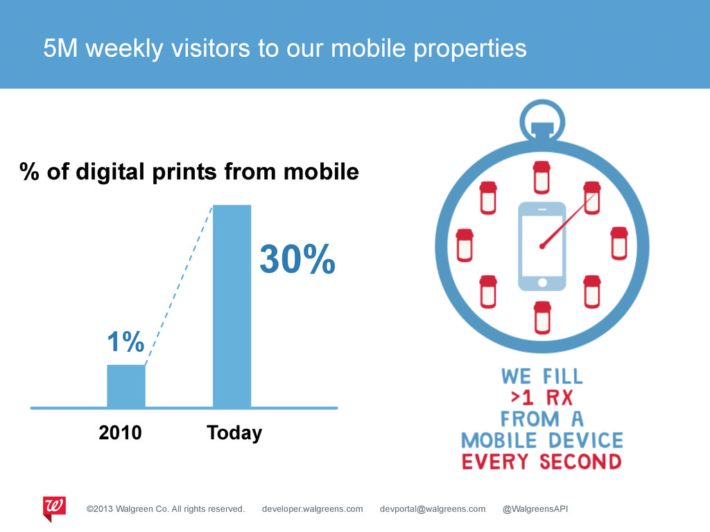 5M weekly visitors to our mobile properties % o...