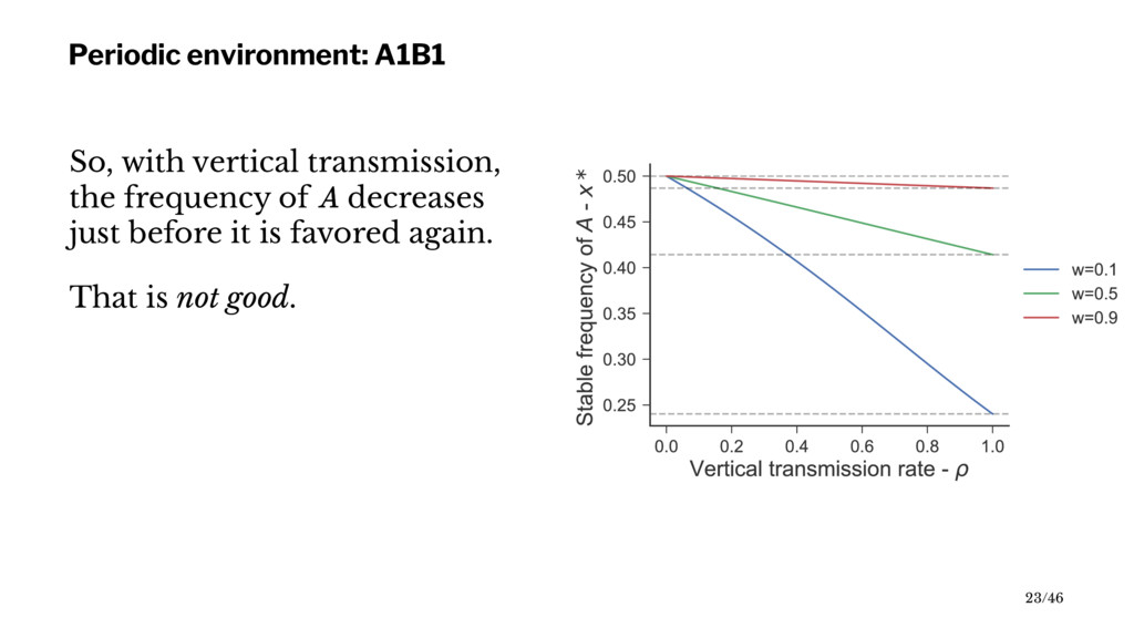 Periodic environment: A1B1 So, with vertical tr...