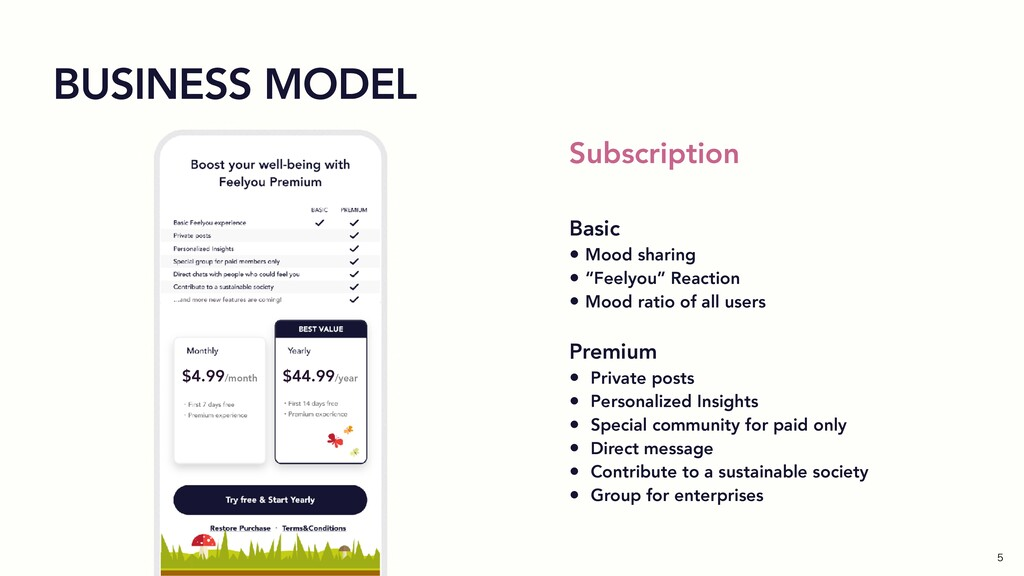 BUSINESS MODEL $4.99/month $44.99/year Subscrip...