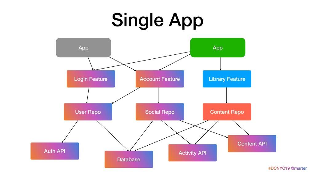 #DCNYC19 @rharter Single App Auth API Database ...