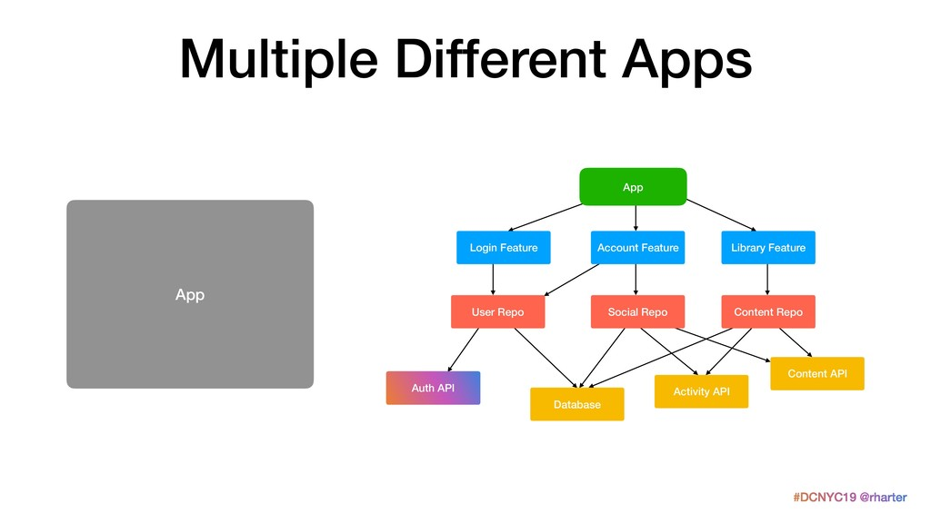 #DCNYC19 @rharter Multiple Different Apps App A...