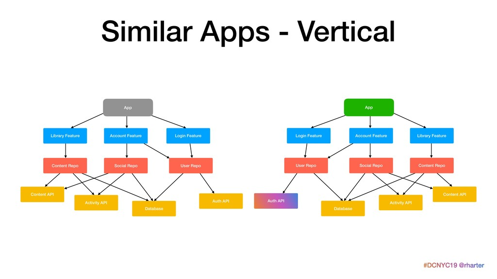 #DCNYC19 @rharter Similar Apps - Vertical Datab...