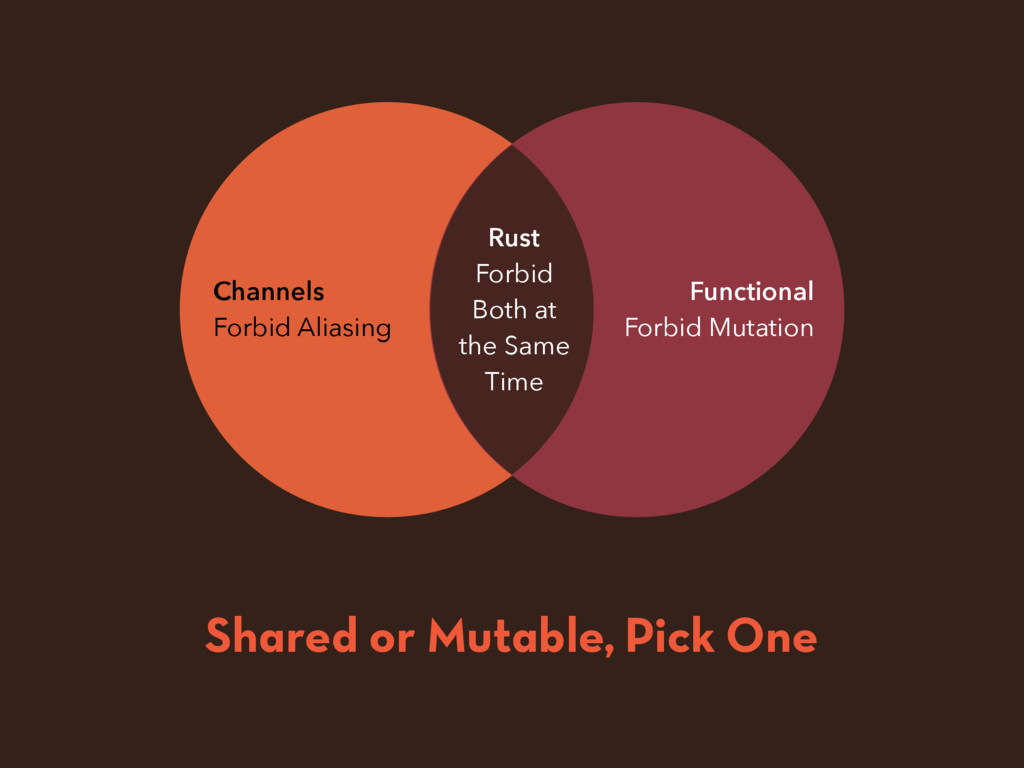 Channels Forbid Aliasing Functional Forbid Muta...