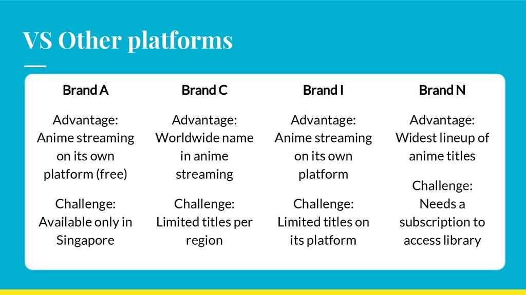 VS Other platforms Brand A Advantage: Anime str...