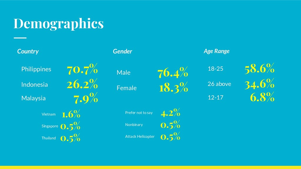Demographics 70.7% Country Philippines 26.2% In...