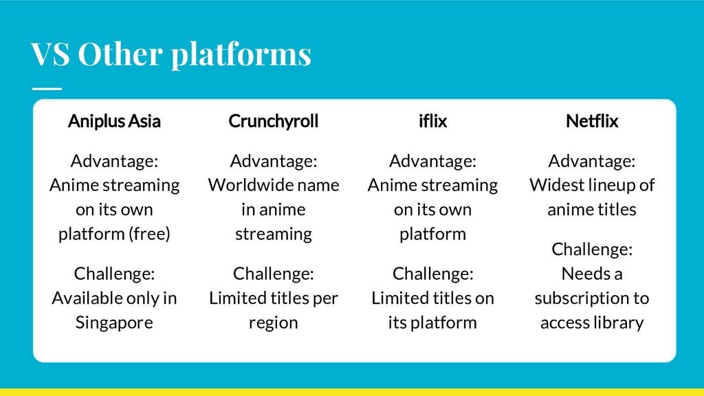 VS Other platforms Aniplus Asia Advantage: Anim...