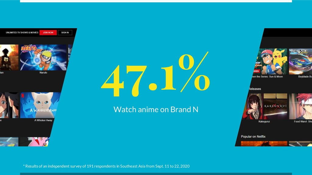 47.1% Watch anime on Brand N * Results of an in...