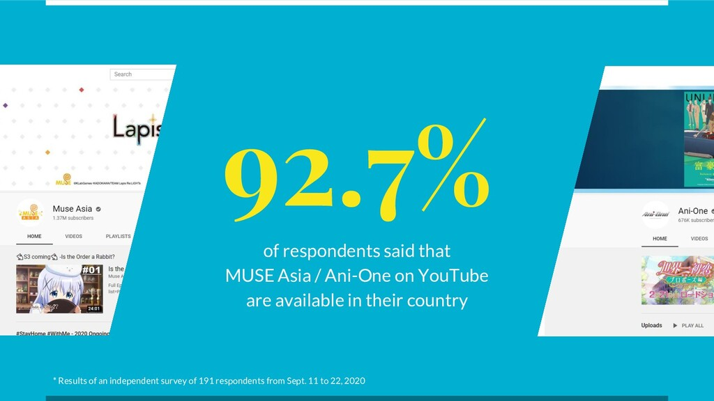92.7% of respondents said that MUSE Asia / Ani-...