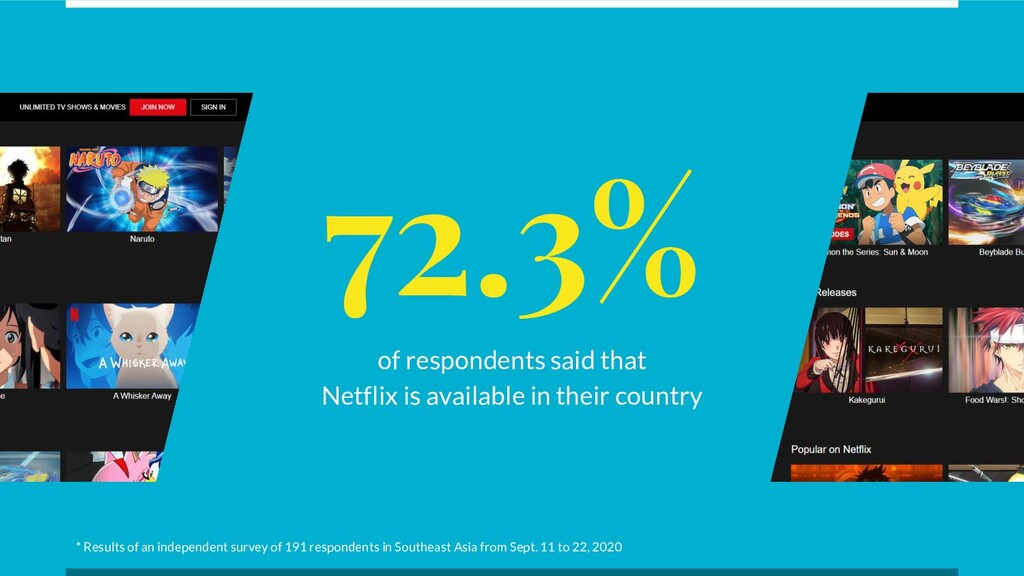 72.3% of respondents said that Netflix is avail...