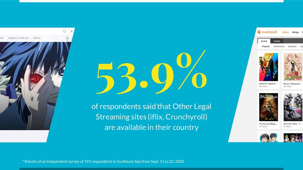 53.9% of respondents said that Other Legal Stre...