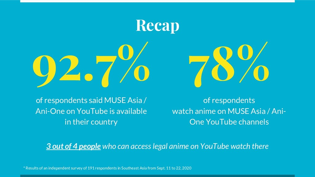 92.7% of respondents said MUSE Asia / Ani-One o...