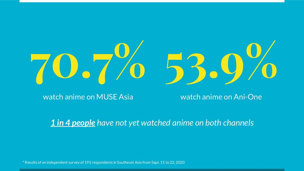70.7% watch anime on MUSE Asia 53.9% watch anim...